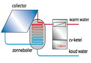 Cv ketel zonder warm water